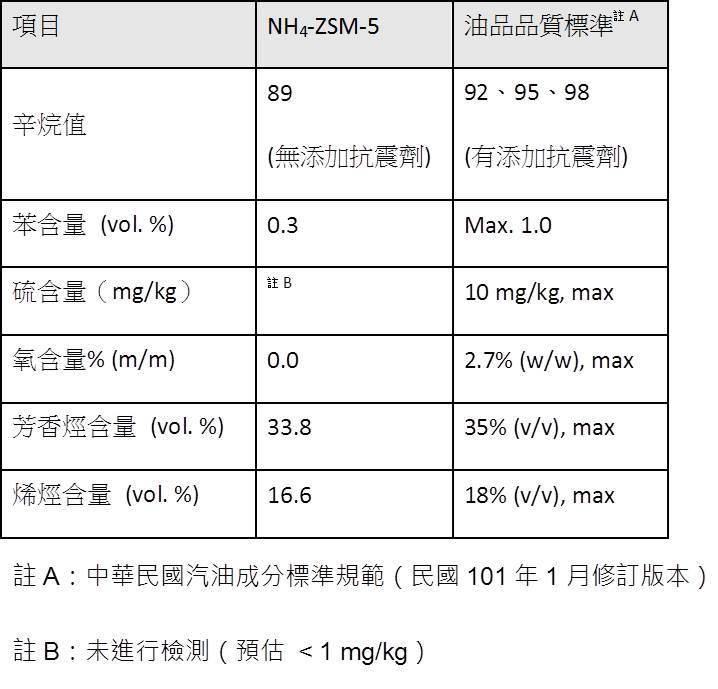 表1 核研所人工合成汽油與環保法規之比較