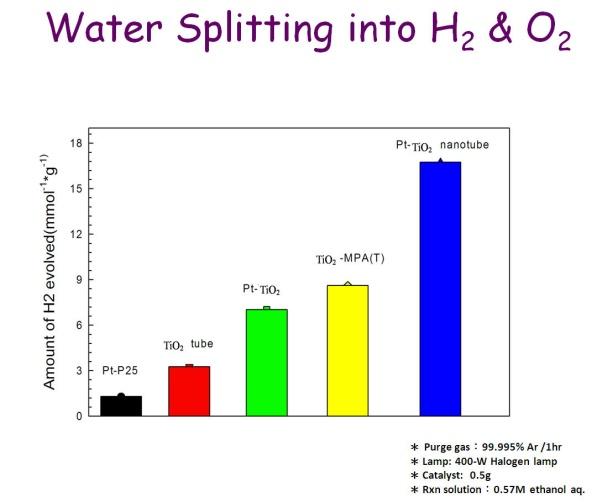 圖五、不同光觸媒電極之產氫效率