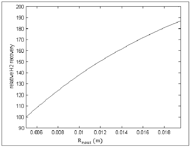圖3:氫氣回收率與反應端管徑變化之關係